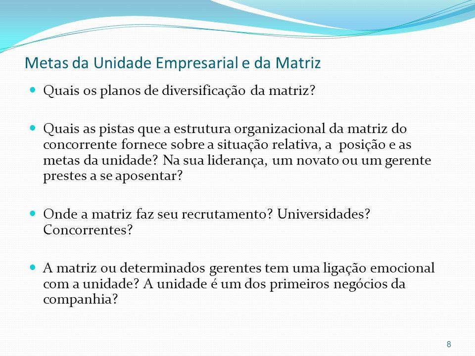 Metas da Unidade Empresarial e da Matriz