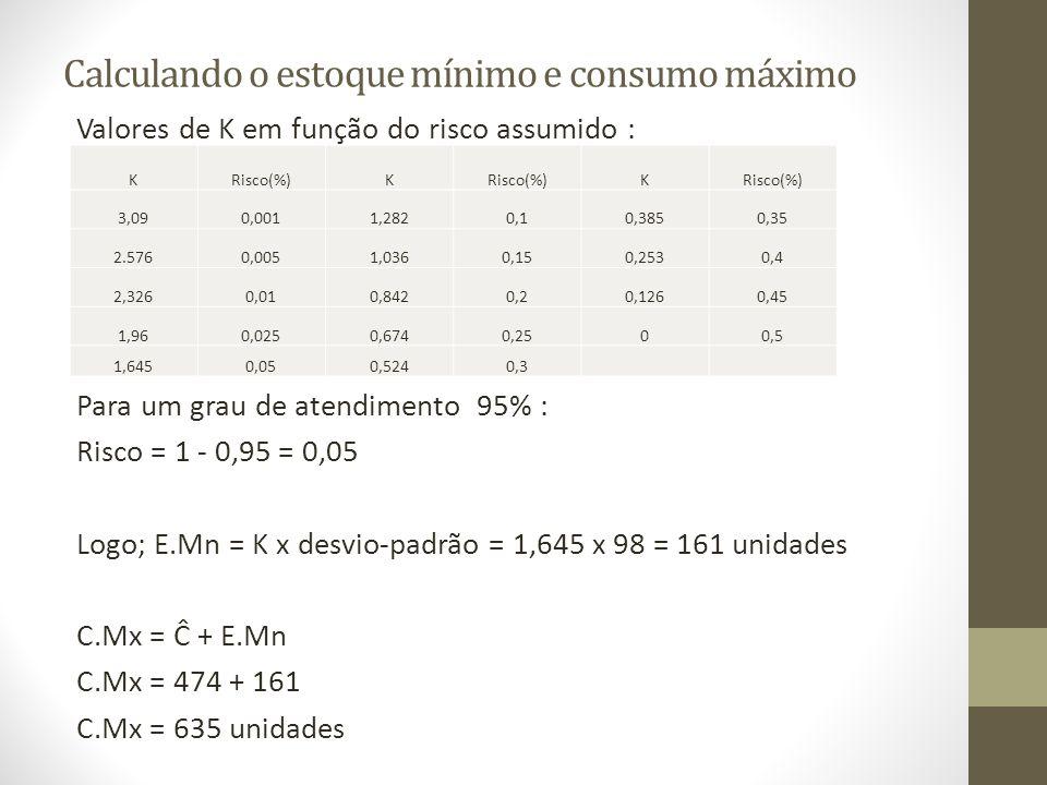 Calculando o estoque mínimo e consumo máximo