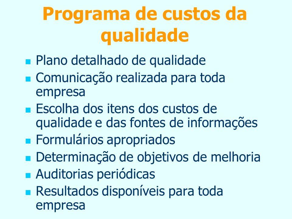 Programa de custos da qualidade