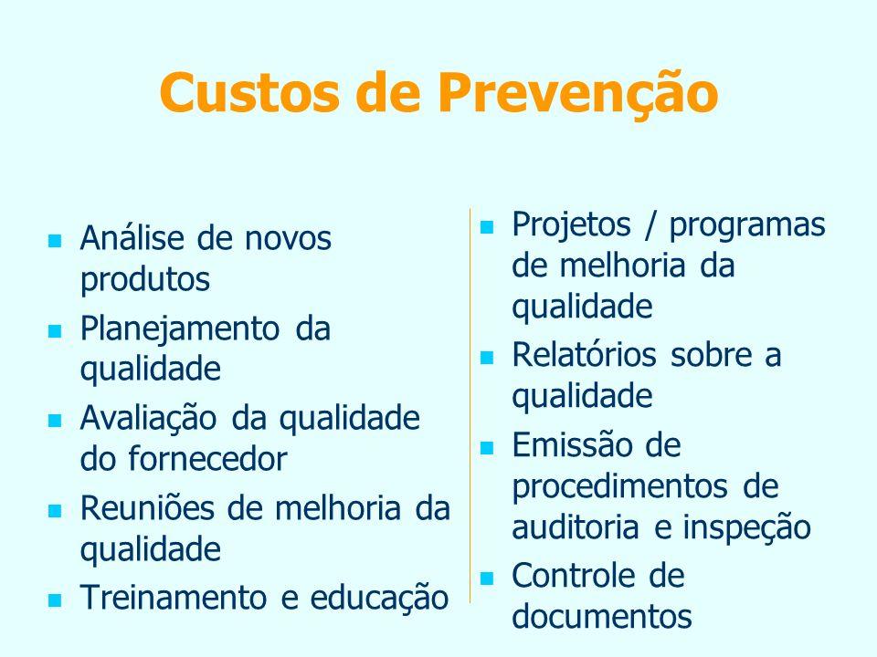 Custos de Prevenção Projetos / programas de melhoria da qualidade