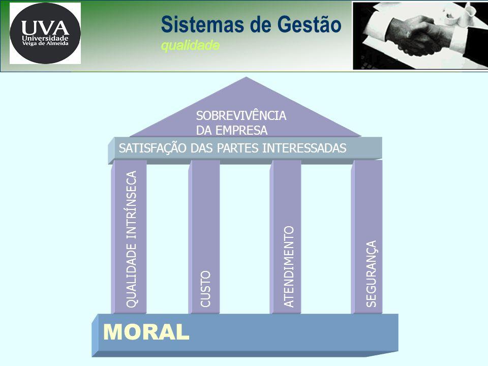 Sistemas de Gestão MORAL qualidade SOBREVIVÊNCIA DA EMPRESA