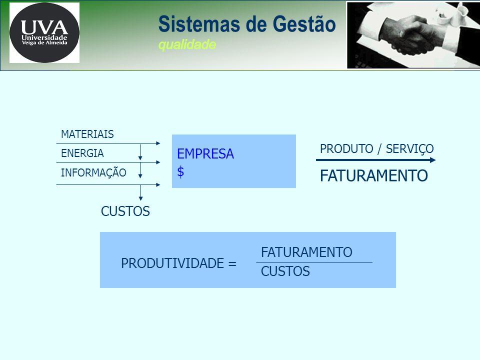 Sistemas de Gestão FATURAMENTO PRODUTIVIDADE EMPRESA $ CUSTOS