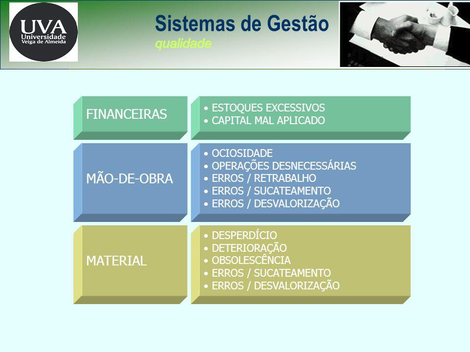Sistemas de Gestão FINANCEIRAS MÃO-DE-OBRA MATERIAL qualidade