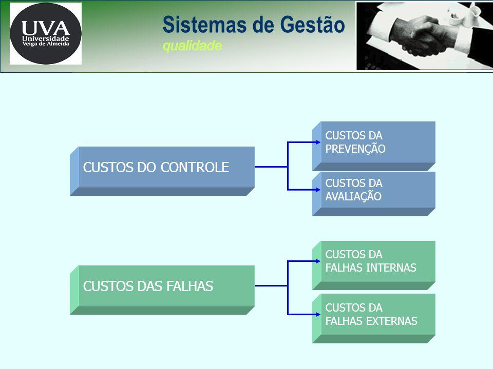 Sistemas de Gestão CUSTOS DA QUALIDADE CUSTOS DO CONTROLE