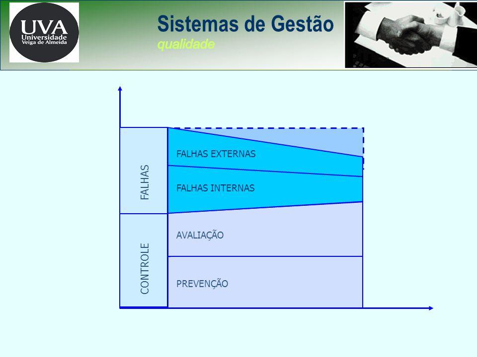 Sistemas de Gestão qualidade CUSTOS DA QUALIDADE FALHAS CONTROLE TEMPO