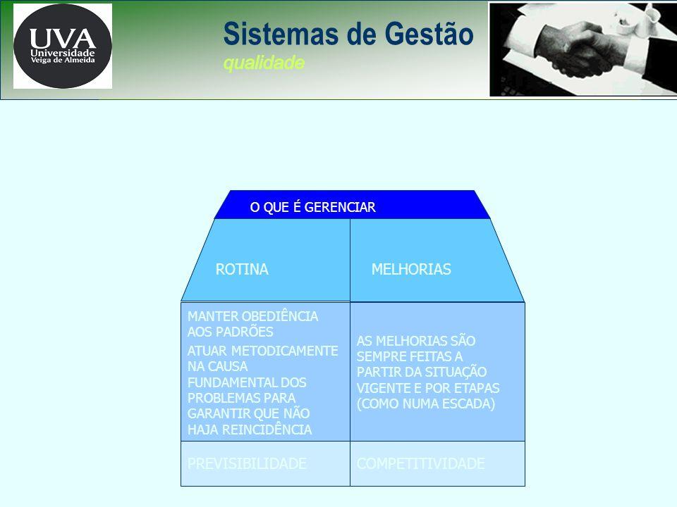 Sistemas de Gestão qualidade CONCEITO DE CONTROLE ROTINA MELHORIAS