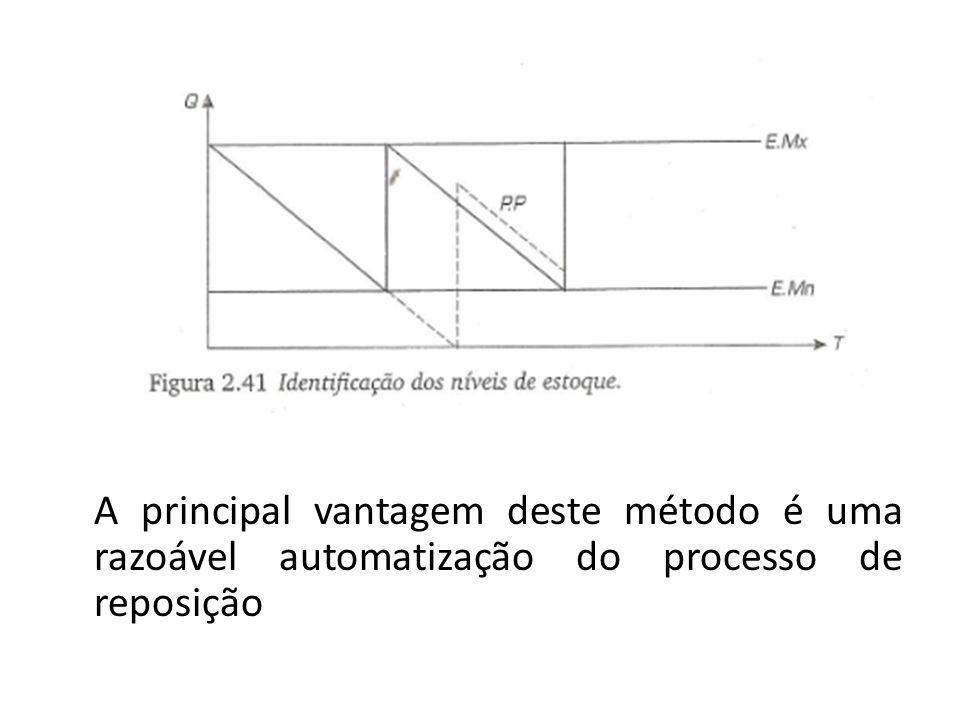 A principal vantagem deste método é uma razoável automatização do processo de reposição