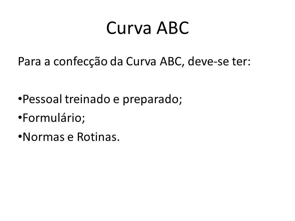 Curva ABC Para a confecção da Curva ABC, deve-se ter: