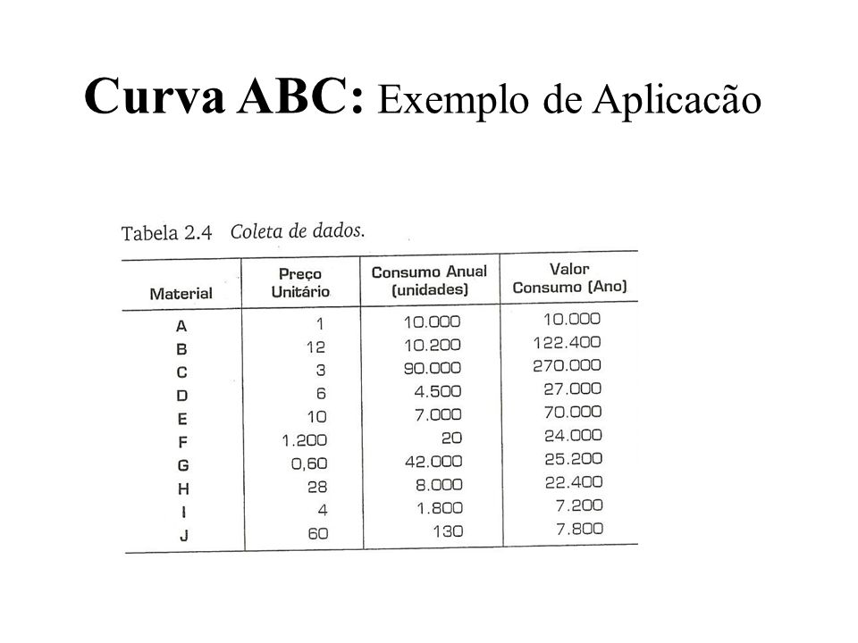 Curva ABC: Exemplo de Aplicacão