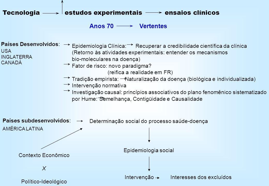 Tecnologia estudos experimentais ensaios clínicos
