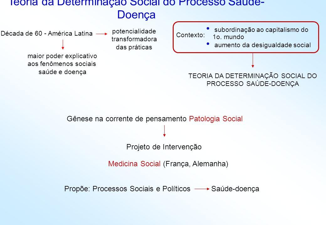 Teoria da Determinação Social do Processo Saúde-Doença