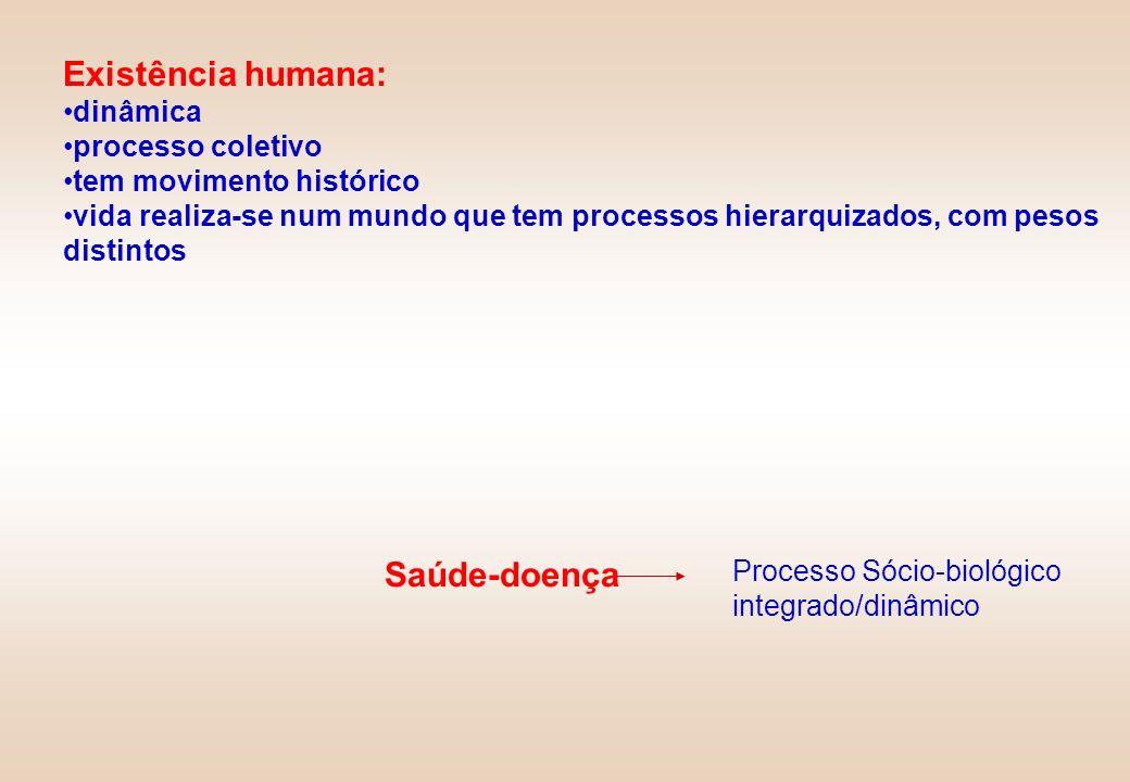 Existência humana: Saúde-doença dinâmica processo coletivo