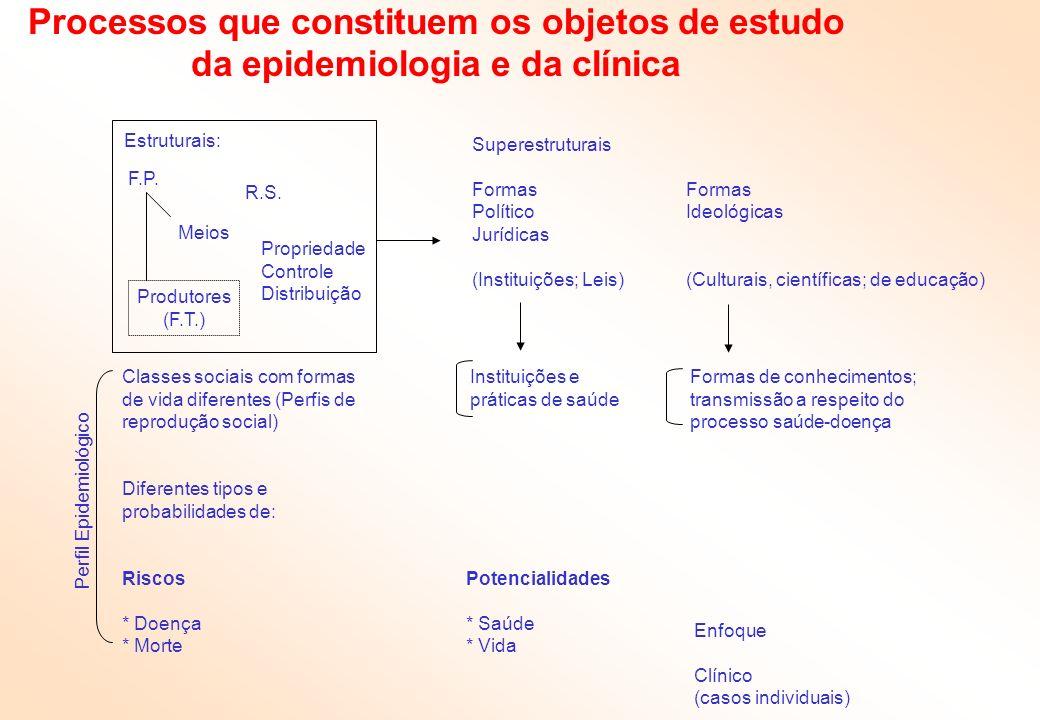 Processos que constituem os objetos de estudo da epidemiologia e da clínica
