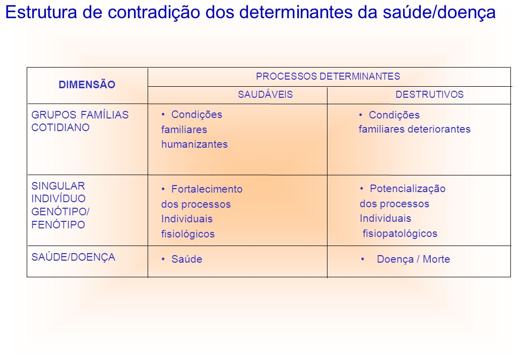 PROCESSOS DETERMINANTES