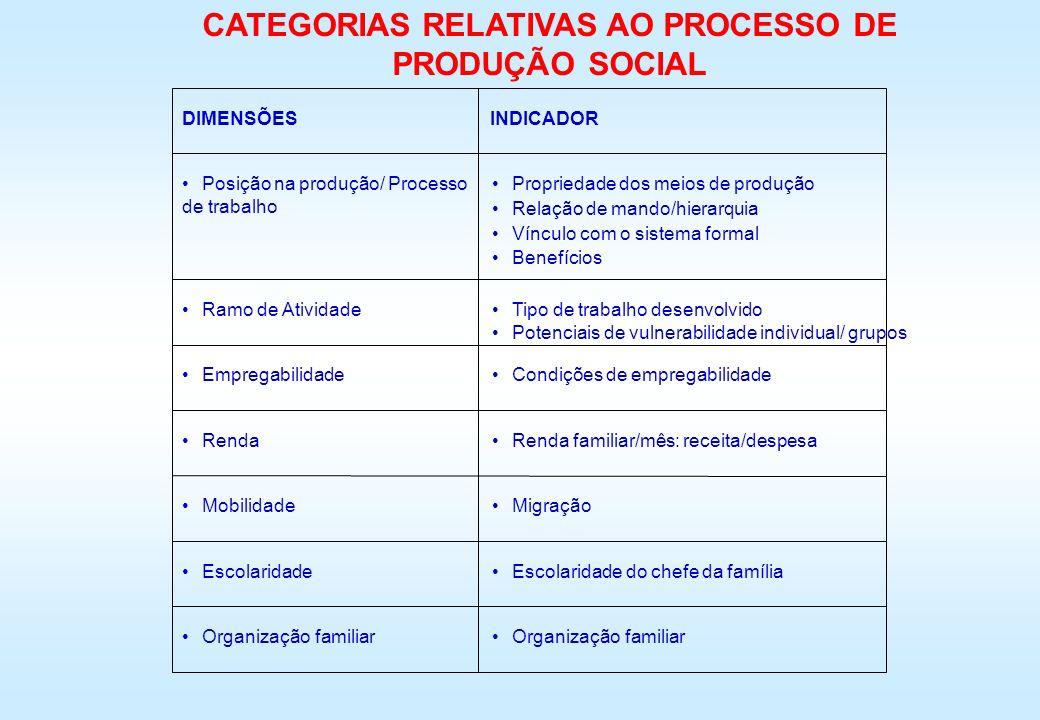 CATEGORIAS RELATIVAS AO PROCESSO DE PRODUÇÃO SOCIAL