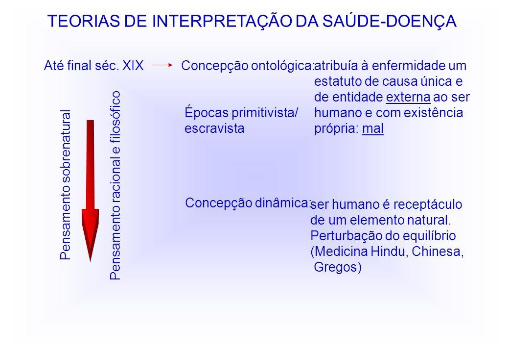 TEORIAS DE INTERPRETAÇÃO DA SAÚDE-DOENÇA