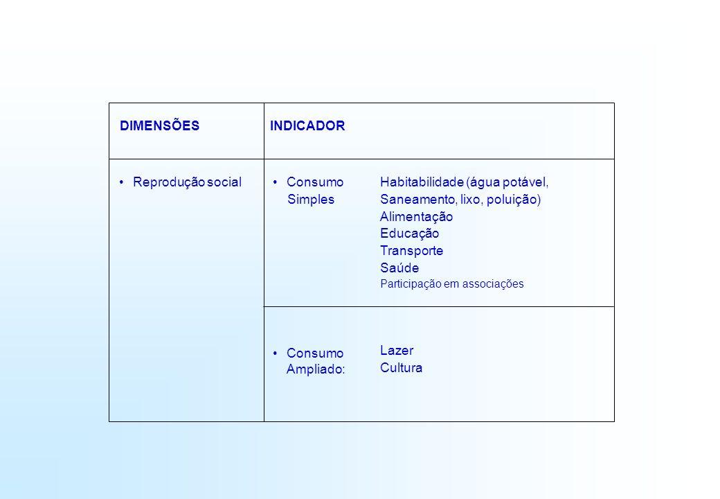 Habitabilidade (água potável, Saneamento, lixo, poluição) Alimentação