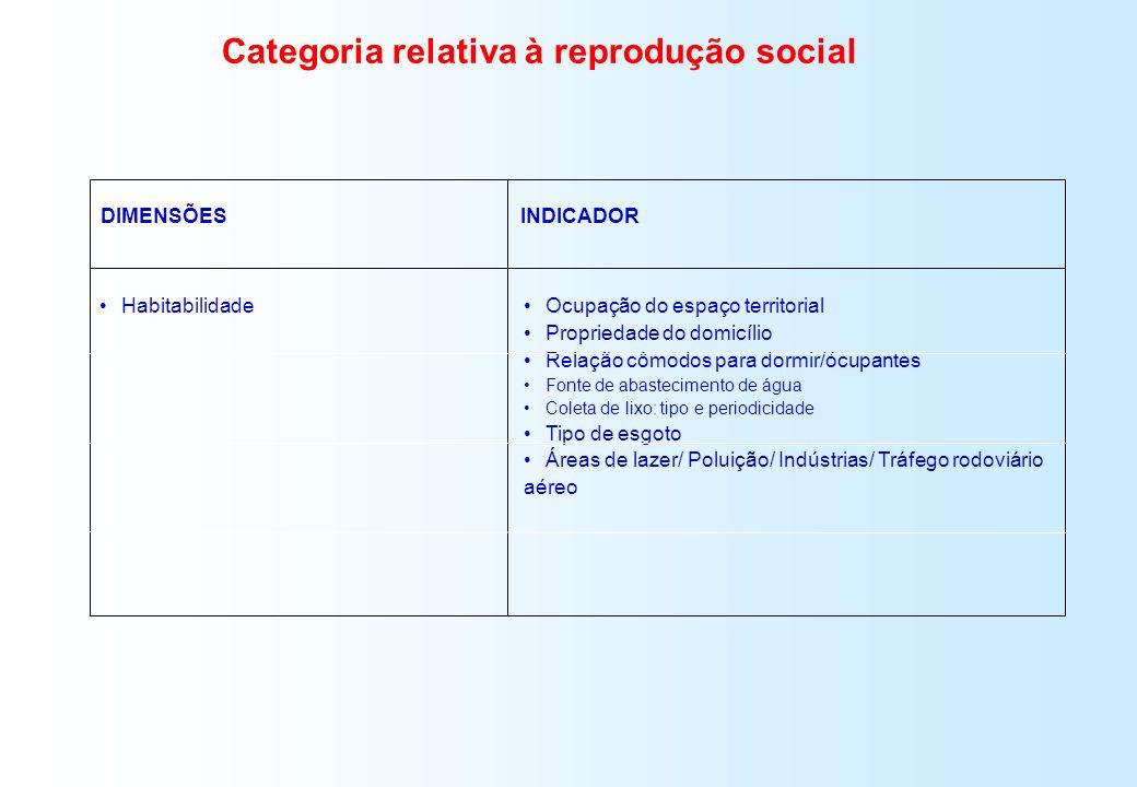 Categoria relativa à reprodução social