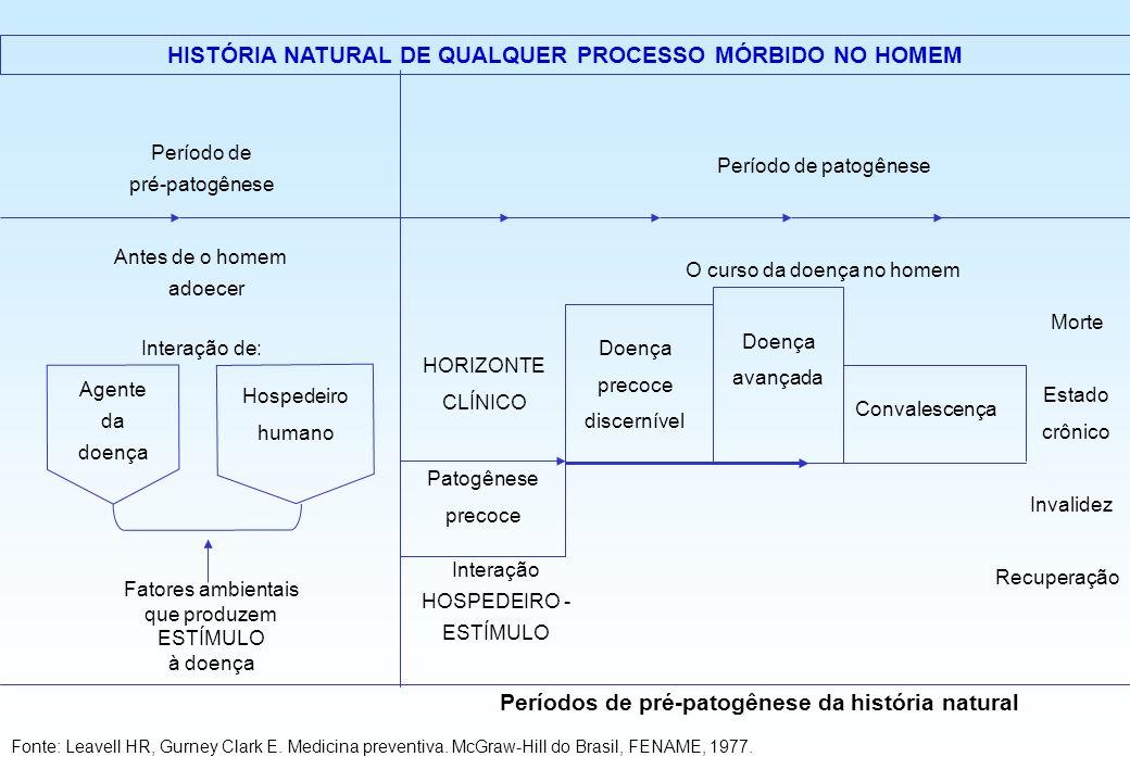 HISTÓRIA NATURAL DE QUALQUER PROCESSO MÓRBIDO NO HOMEM