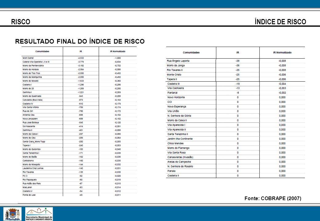 RISCO ÍNDICE DE RISCO RESULTADO FINAL DO ÍNDICE DE RISCO