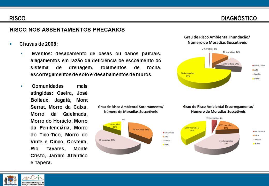 RISCO DIAGNÓSTICO RISCO NOS ASSENTAMENTOS PRECÁRIOS Chuvas de 2008: