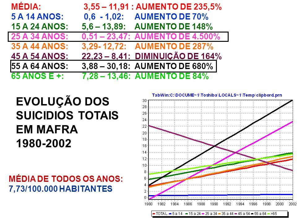 EVOLUÇÃO DOS SUICIDIOS TOTAIS EM MAFRA 1980-2002