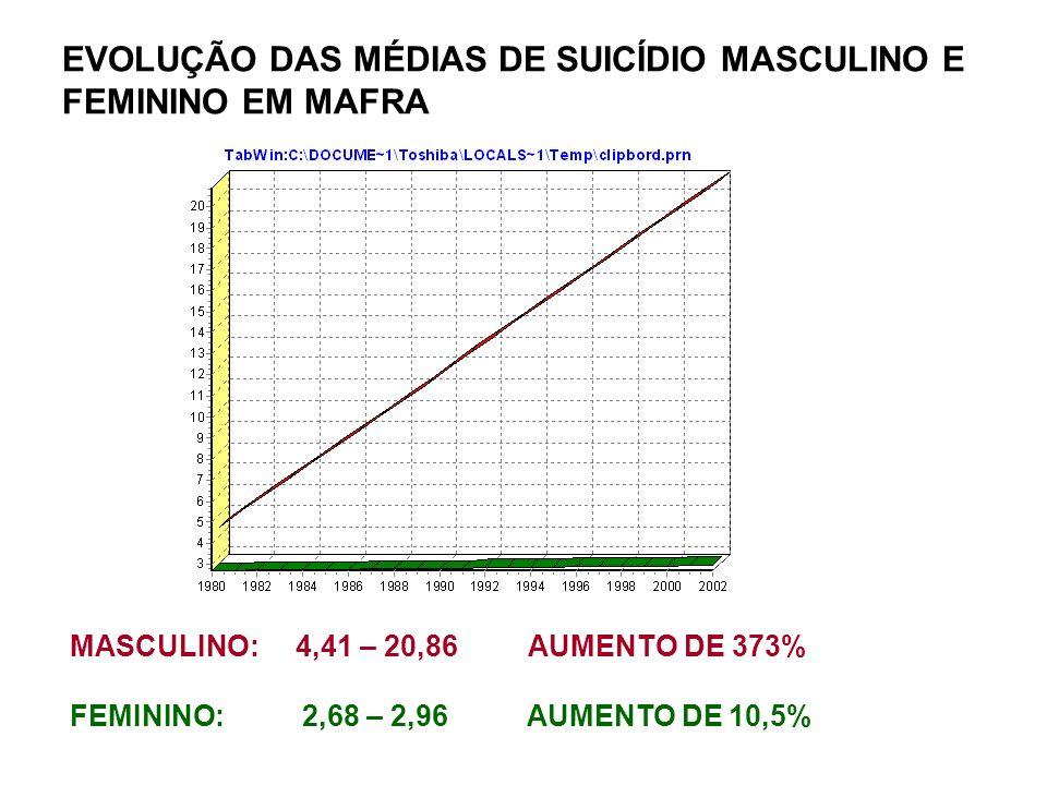 EVOLUÇÃO DAS MÉDIAS DE SUICÍDIO MASCULINO E FEMININO EM MAFRA