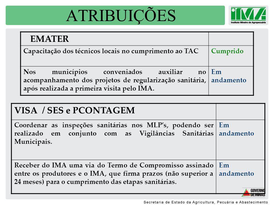 ATRIBUIÇÕES VISA / SES e PCONTAGEM EMATER
