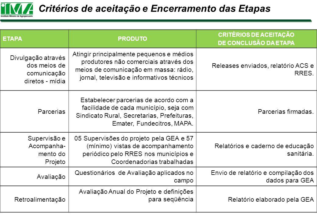 Critérios de aceitação e Encerramento das Etapas