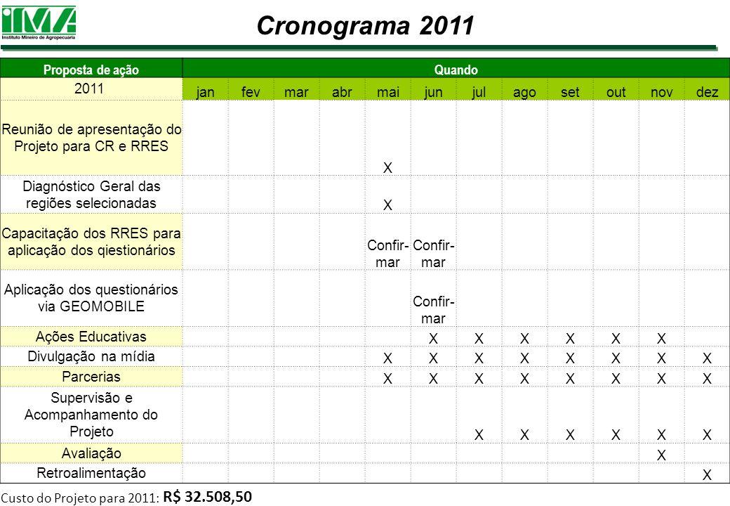 Cronograma 2011 Proposta de ação Quando 2011 jan fev mar abr mai jun