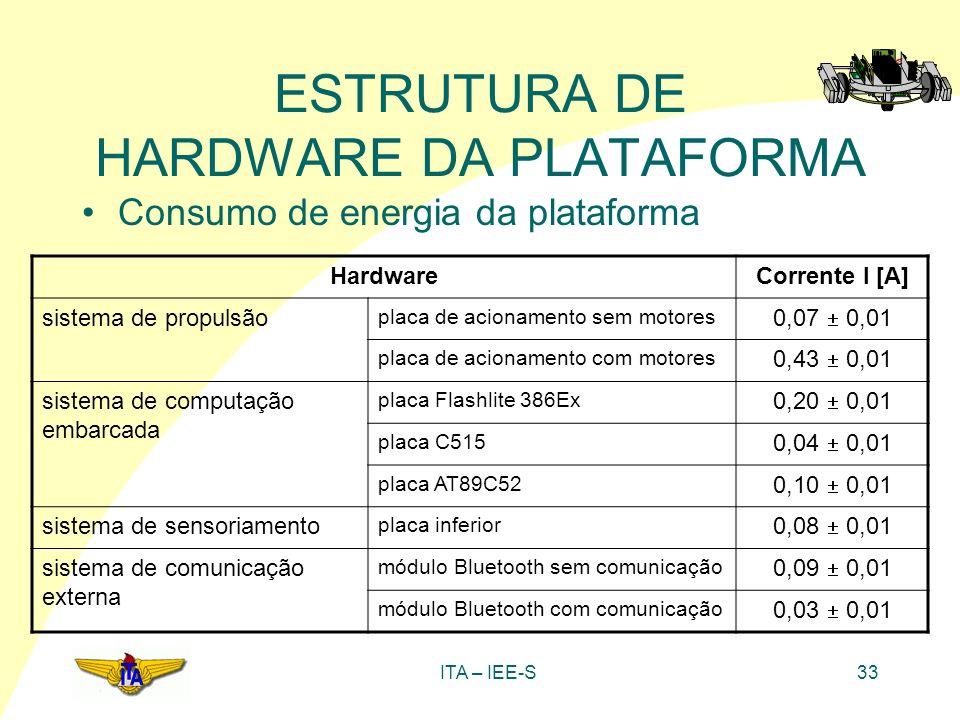 ESTRUTURA DE HARDWARE DA PLATAFORMA