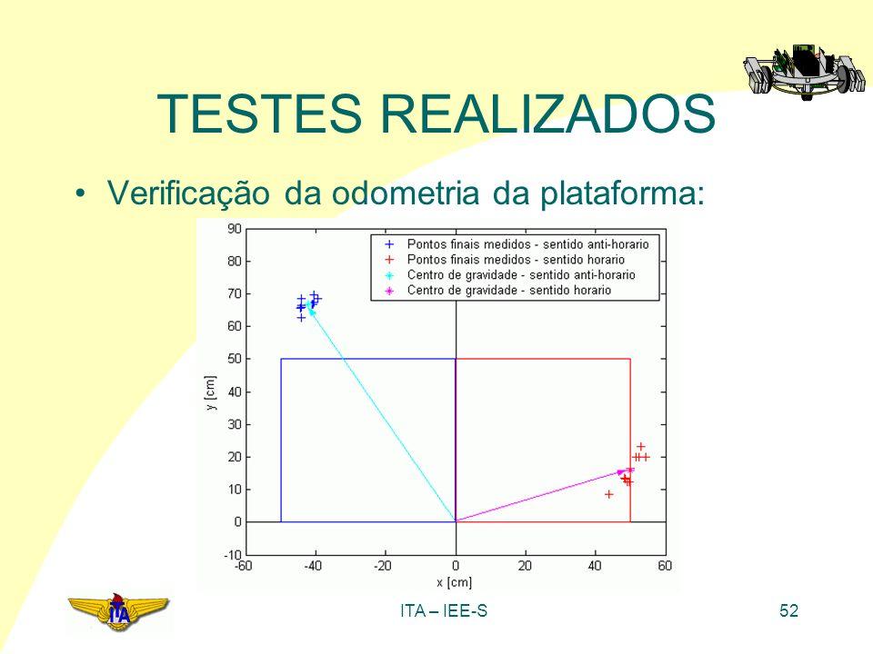 TESTES REALIZADOS Verificação da odometria da plataforma: ITA – IEE-S