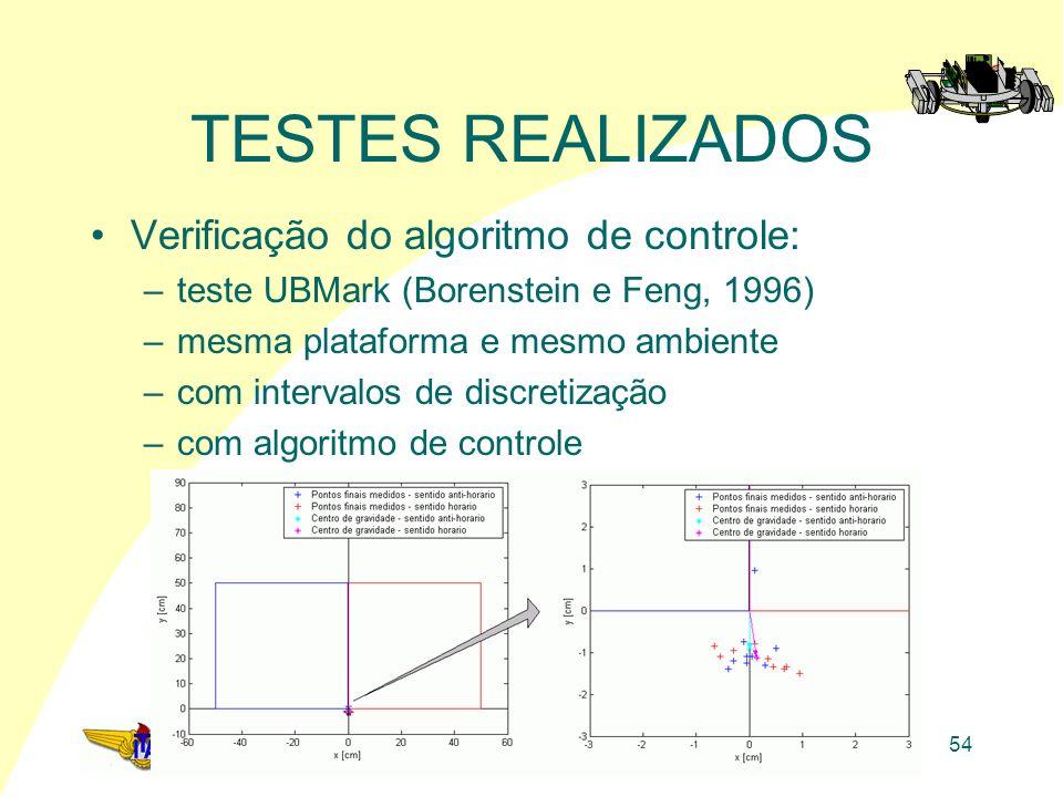 TESTES REALIZADOS Verificação do algoritmo de controle: