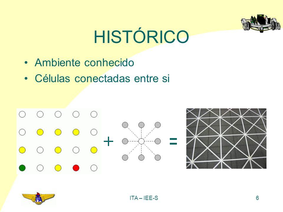 HISTÓRICO Ambiente conhecido Células conectadas entre si ITA – IEE-S