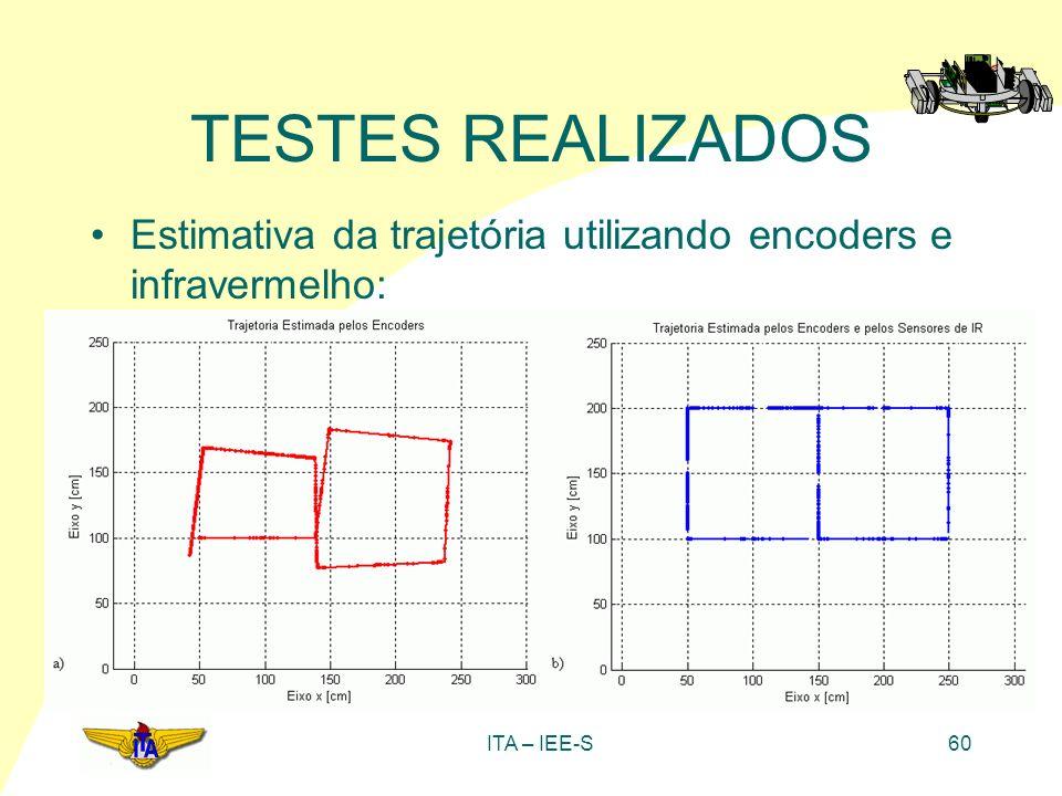 TESTES REALIZADOS Estimativa da trajetória utilizando encoders e infravermelho: ITA – IEE-S
