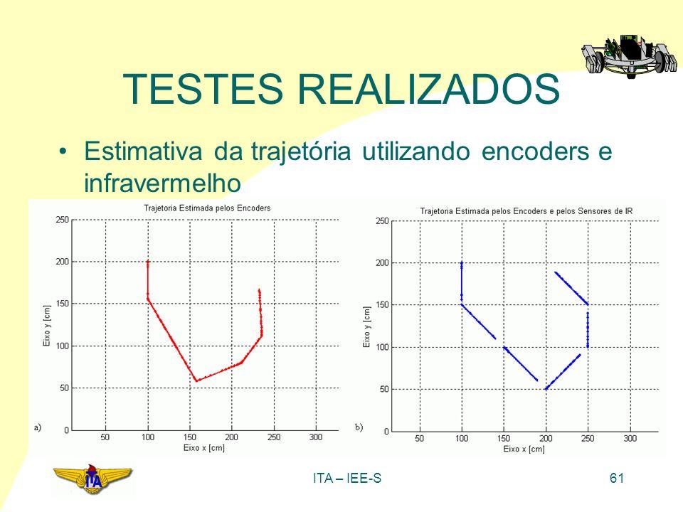 TESTES REALIZADOS Estimativa da trajetória utilizando encoders e infravermelho ITA – IEE-S