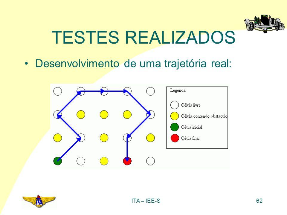 TESTES REALIZADOS Desenvolvimento de uma trajetória real: ITA – IEE-S