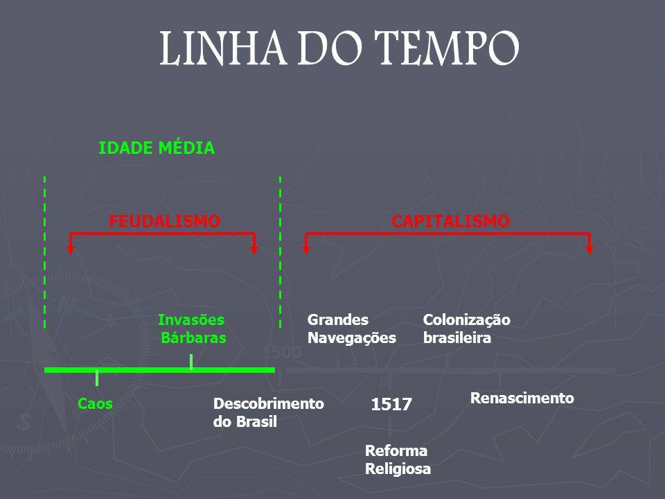 LINHA DO TEMPO IDADE MODERNA IDADE MÉDIA FEUDALISMO CAPITALISMO 1500