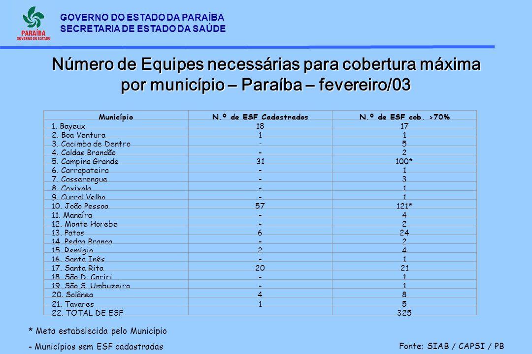 Número de Equipes necessárias para cobertura máxima por município – Paraíba – fevereiro/03