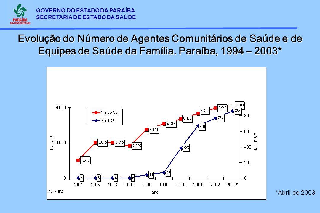 Evolução do Número de Agentes Comunitários de Saúde e de Equipes de Saúde da Família. Paraíba, 1994 – 2003*