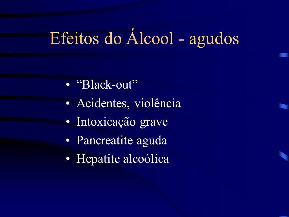 Efeitos do Álcool - agudos
