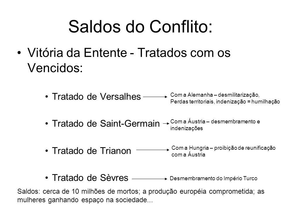 Saldos do Conflito: Vitória da Entente - Tratados com os Vencidos: