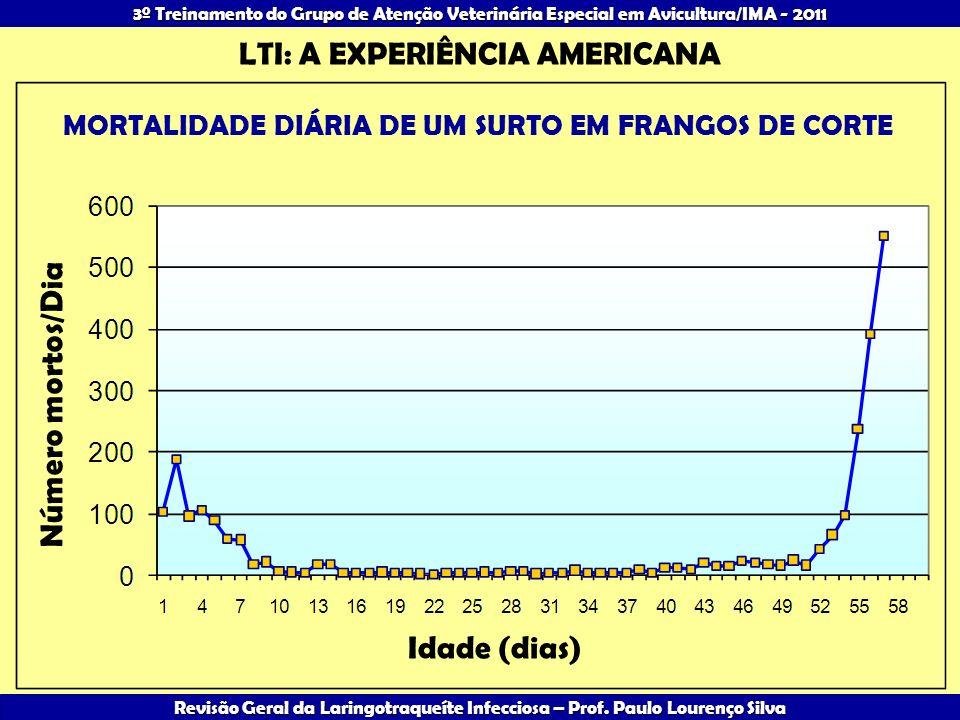 LTI: A EXPERIÊNCIA AMERICANA Número mortos/Dia Idade (dias)