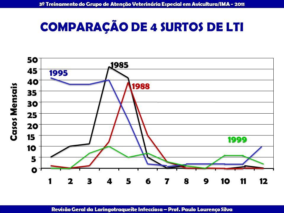 COMPARAÇÃO DE 4 SURTOS DE LTI