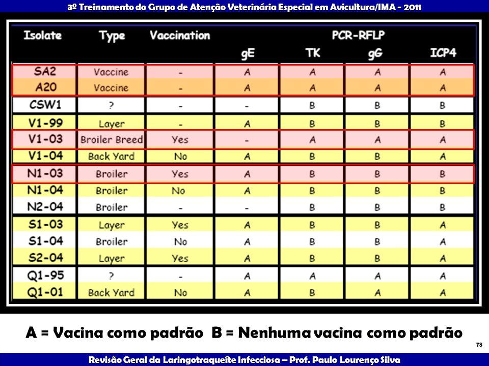 A = Vacina como padrão B = Nenhuma vacina como padrão