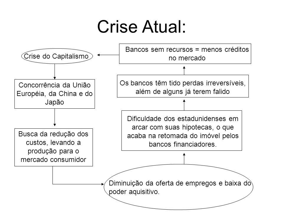 Crise Atual: Bancos sem recursos = menos créditos no mercado