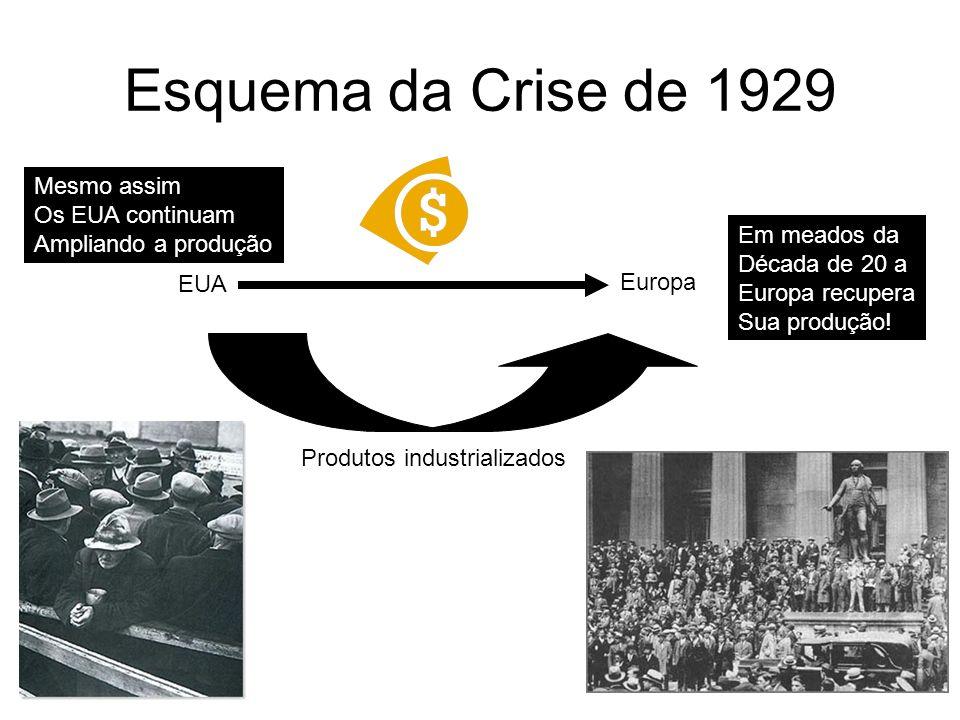 Esquema da Crise de 1929 Mesmo assim Os EUA continuam