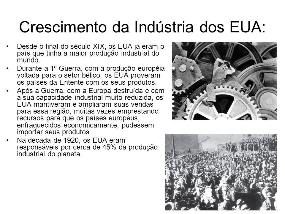 Crescimento da Indústria dos EUA: