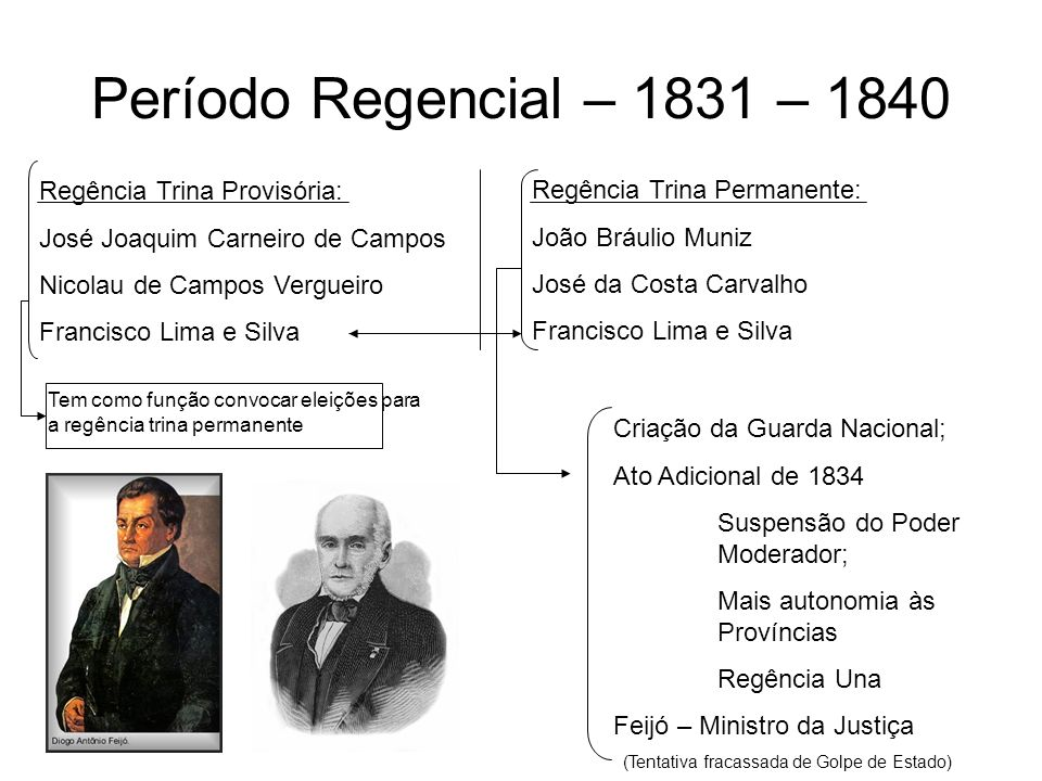 Período Regencial – 1831 – 1840 Regência Trina Provisória:
