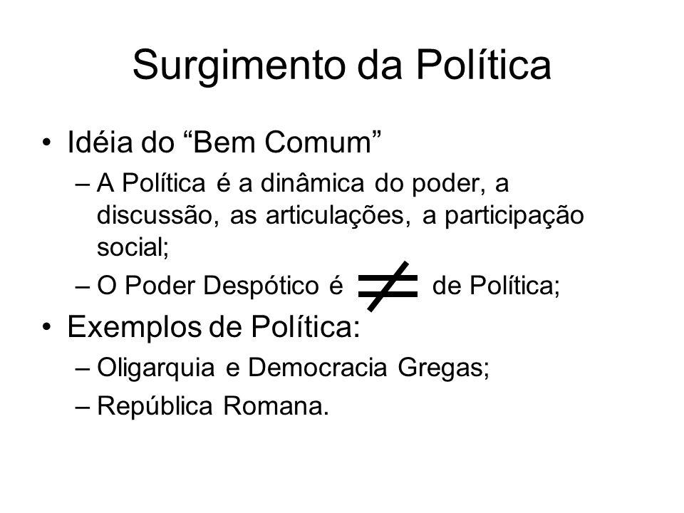 Surgimento da Política